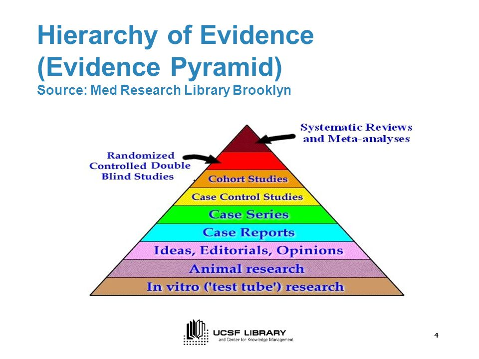 4 Hierarchy of Evidence (Evidence Pyramid) Source: Med Research Library Brooklyn