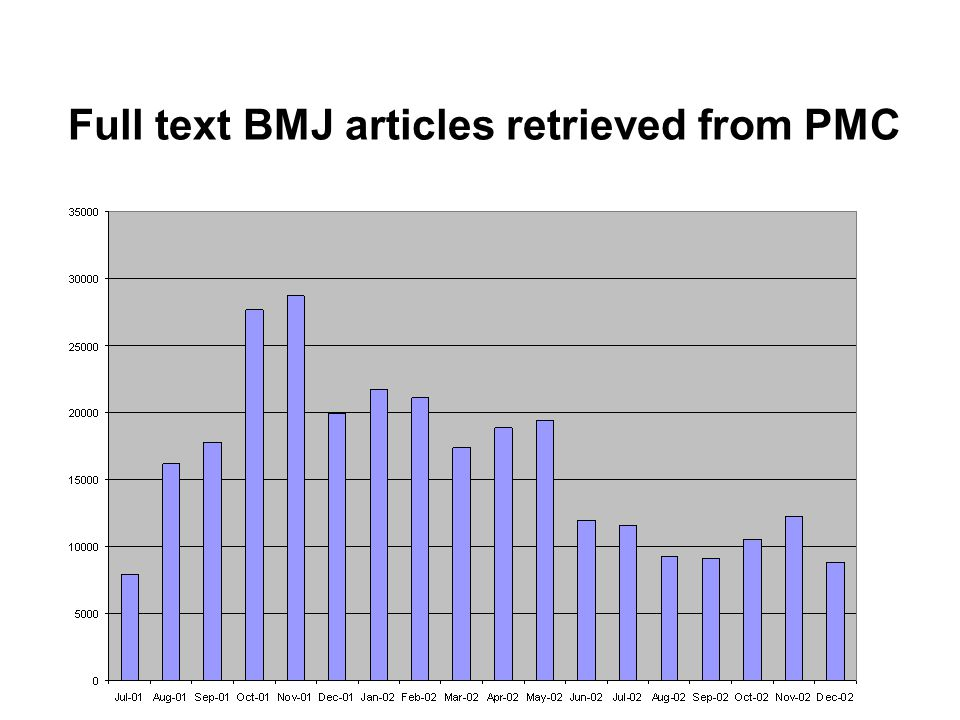 Full text BMJ articles retrieved from PMC
