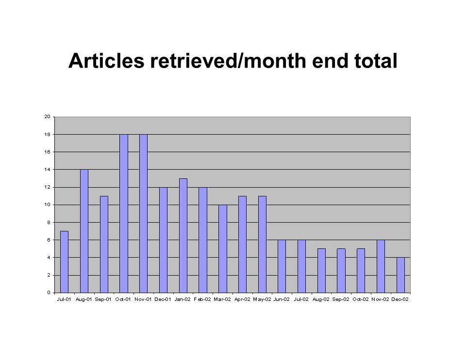 Articles retrieved/month end total PubMed Direct