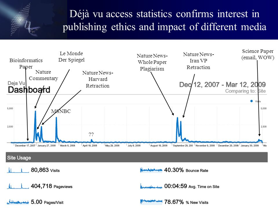 Déjà vu access statistics confirms interest in publishing ethics and impact of different media Bioinformatics Paper Nature Commentary MSNBC Nature New