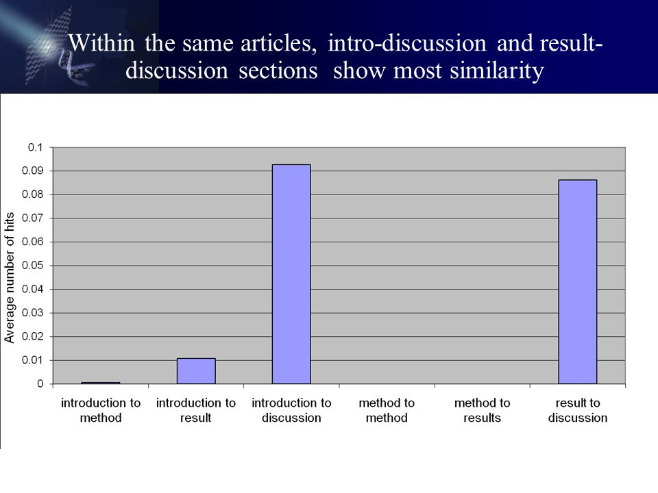 Within the same articles, intro-discussion and result- discussion sections show most similarity