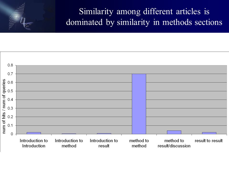 Similarity among different articles is dominated by similarity in methods sections