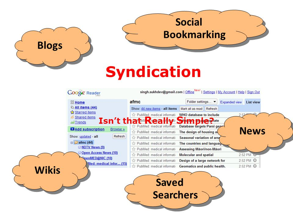 Blogs Saved Searchers Social Bookmarking Wikis News Syndication Isn't that R eally S imple