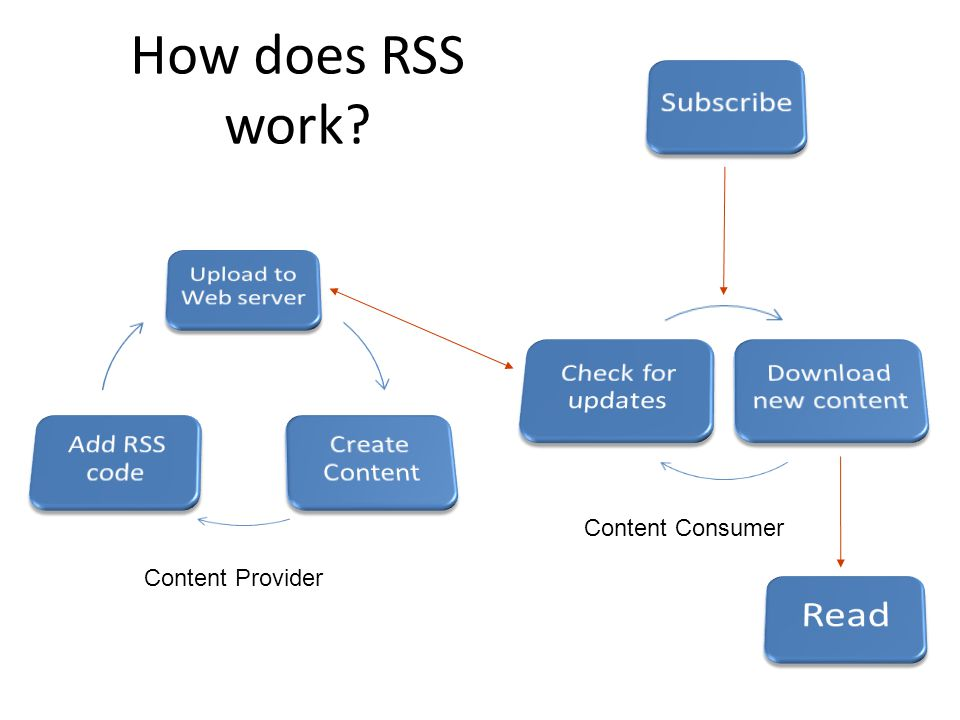 How does RSS work Content Provider Content Consumer