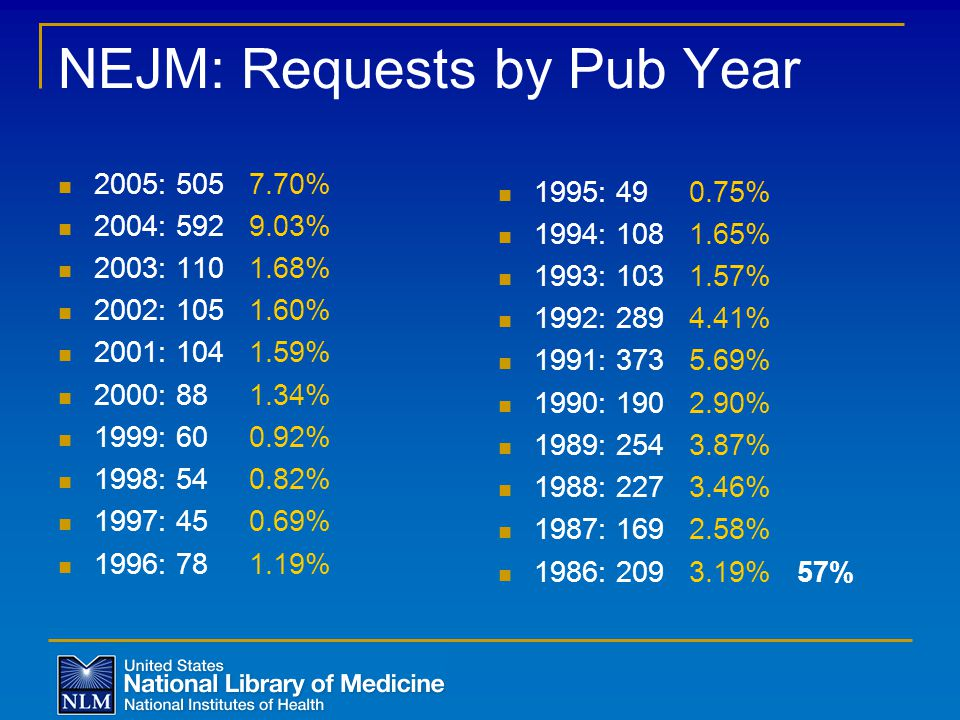 NEJM: Requests by Pub Year 2005: 505 7.70% 2004: 592 9.03% 2003: 110 1.68% 2002: 105 1.60% 2001: 104 1.59% 2000: 88 1.34% 1999: 60 0.92% 1998: 54 0.82% 1997: 45 0.69% 1996: 78 1.19% 1995: 49 0.75% 1994: 108 1.65% 1993: 103 1.57% 1992: 289 4.41% 1991: 373 5.69% 1990: 190 2.90% 1989: 254 3.87% 1988: 227 3.46% 1987: 169 2.58% 1986: 209 3.19% 57%