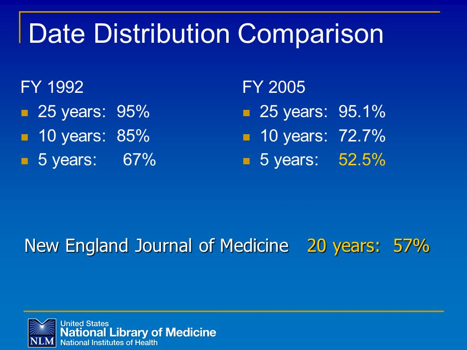 Date Distribution Comparison FY 2005 25 years: 95.1% 10 years: 72.7% 5 years: 52.5% FY 1992 25 years: 95% 10 years: 85% 5 years: 67% New England Journal of Medicine 20 years: 57%