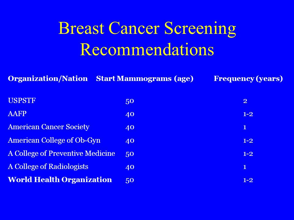 Breast Cancer Screening Recommendations Organization/NationStart Mammograms (age)Frequency (years) USPSTF502 AAFP401-2 American Cancer Society401 American College of Ob-Gyn401-2 A College of Preventive Medicine501-2 A College of Radiologists401 World Health Organization501-2