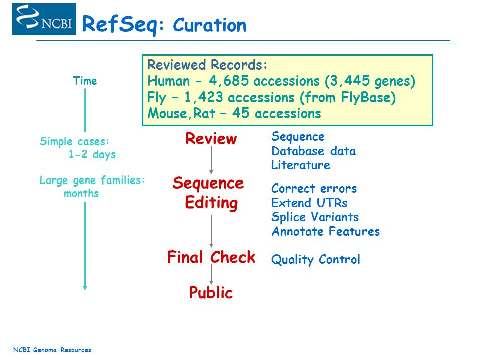 NCBI Genome Resources RefSeq : Curation Review Sequence Editing Final Check Public Known Genes Gene Families Gene Clusters Identified Problems Sequence Database data Literature Correct errors Extend UTRs Splice Variants Annotate Features Quality Control Assignment Simple cases: 1-2 days Large gene families: months Time Reviewed Records: Human - 4,685 accessions (3,445 genes) Fly – 1,423 accessions (from FlyBase) Mouse,Rat – 45 accessions