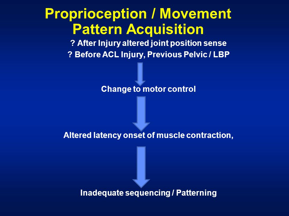 Proprioception / Movement Pattern Acquisition ? After Injury altered joint position sense ? Before ACL Injury, Previous Pelvic / LBP Change to motor c