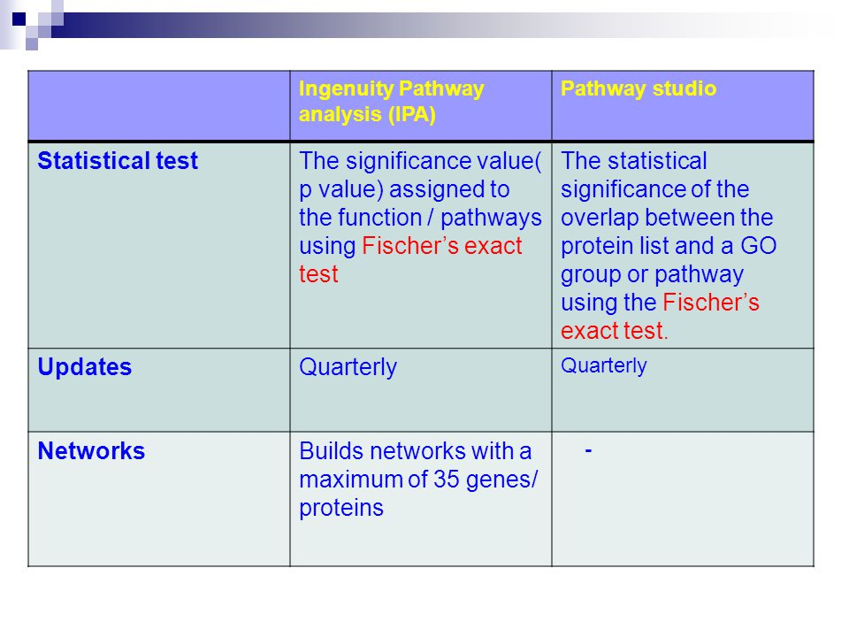 Ingenuity Pathway analysis (IPA) Pathway studio Statistical testThe significance value( p value) assigned to the function / pathways using Fischer's exact test The statistical significance of the overlap between the protein list and a GO group or pathway using the Fischer's exact test.
