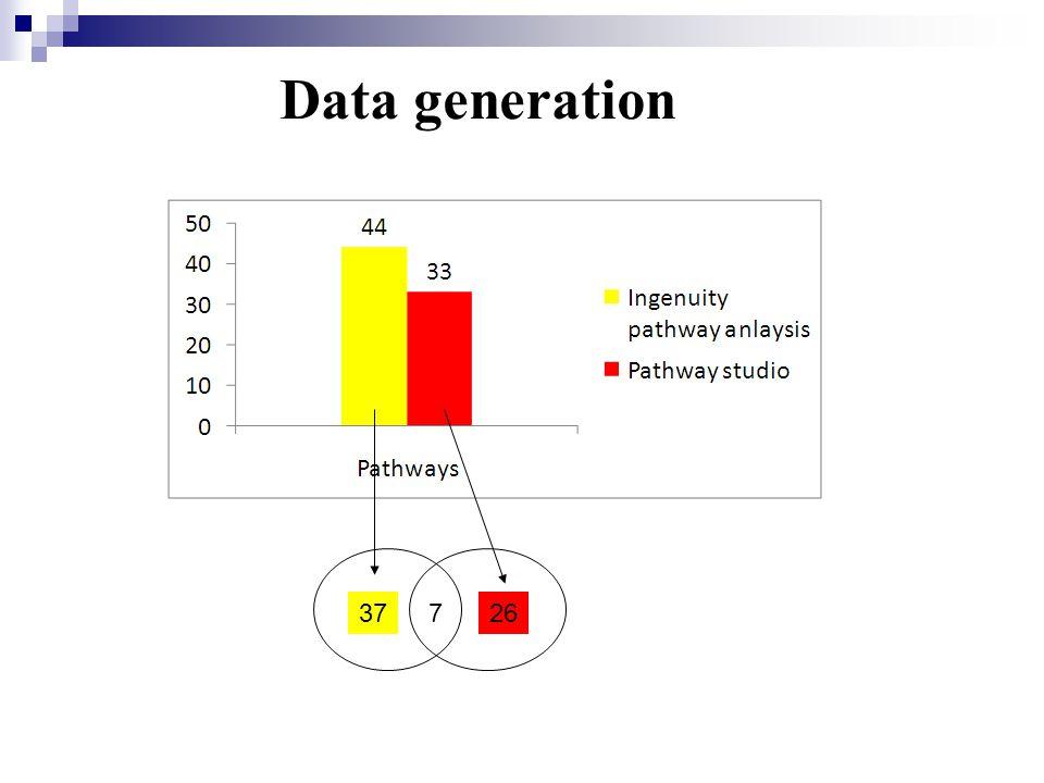 Data generation 37726