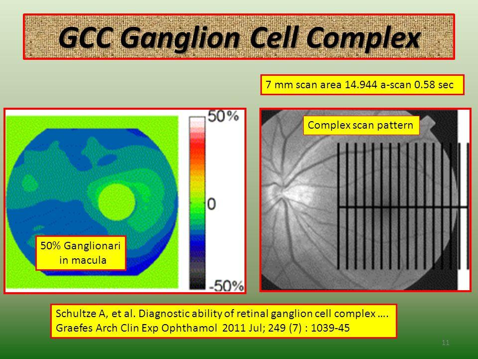 GCC Ganglion Cell Complex 11 Schultze A, et al.