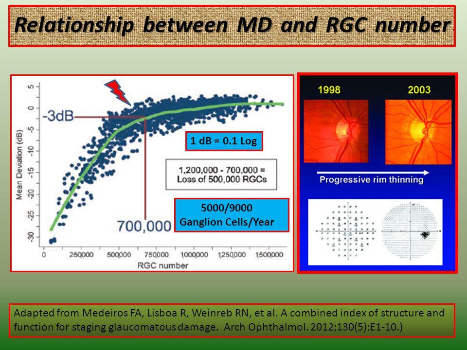 Relationship between MD and RGC number Relationship between MD and RGC number 6 Adapted from Medeiros FA, Lisboa R, Weinreb RN, et al.