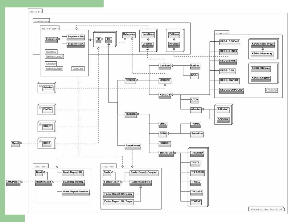 BioRuby class hierarchy (pseudo UML:)