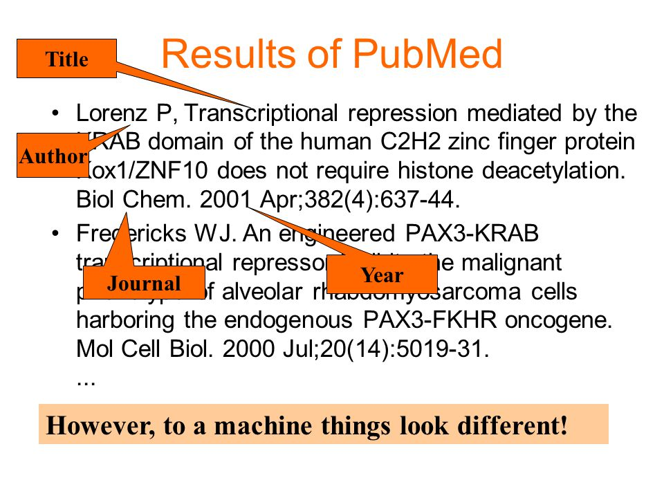 Results of PubMed Lorenz P,Transcriptional repression mediated by the KRAB domain of the human C2H2 zinc finger protein Kox1/ZNF10 does not require hi