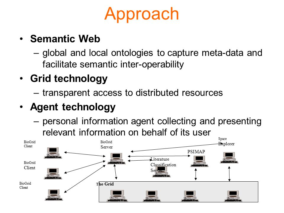 Approach Semantic Web –global and local ontologies to capture meta-data and facilitate semantic inter-operability Grid technology –transparent access