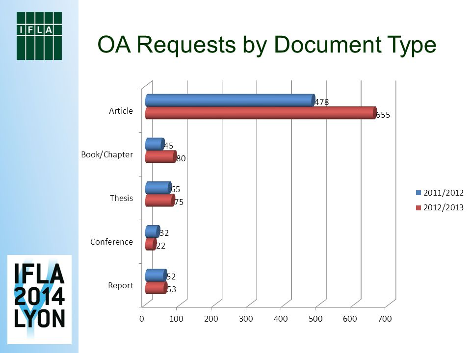 OA Requests by Document Type