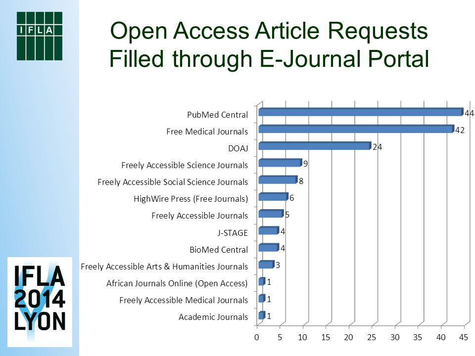 Open Access Article Requests Filled through E-Journal Portal