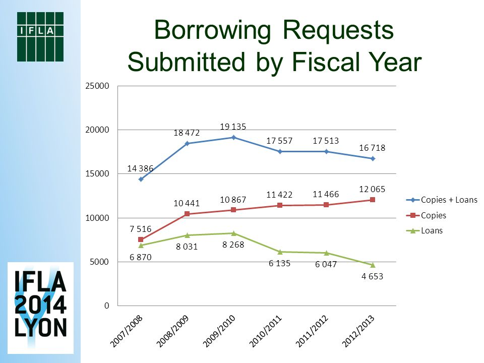 Borrowing Requests Submitted by Fiscal Year