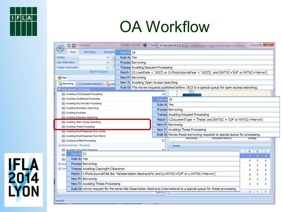 OA Workflow