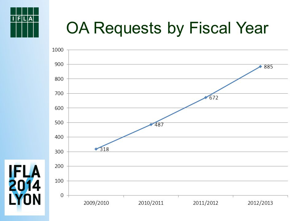 OA Requests by Fiscal Year