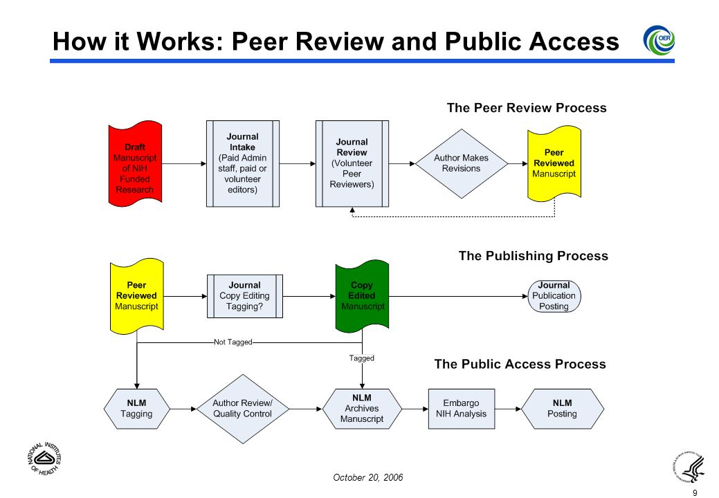 9 October 20, 2006 How it Works: Peer Review and Public Access
