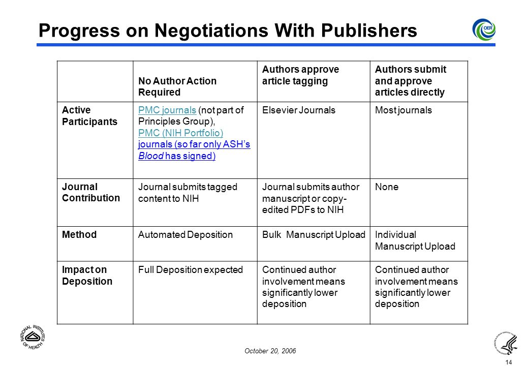 14 October 20, 2006 Progress on Negotiations With Publishers No Author Action Required Authors approve article tagging Authors submit and approve articles directly Active Participants PMC journalsPMC journals (not part of Principles Group), PMC (NIH Portfolio) PMC (NIH Portfolio) journals (so far only ASH's Blood has signed) Elsevier JournalsMost journals Journal Contribution Journal submits tagged content to NIH Journal submits author manuscript or copy- edited PDFs to NIH None MethodAutomated DepositionBulk Manuscript UploadIndividual Manuscript Upload Impact on Deposition Full Deposition expectedContinued author involvement means significantly lower deposition