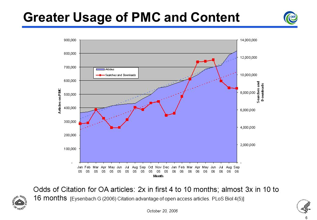 6 October 20, 2006 Greater Usage of PMC and Content Odds of Citation for OA articles: 2x in first 4 to 10 months; almost 3x in 10 to 16 months [Eysenbach G (2006) Citation advantage of open access articles.