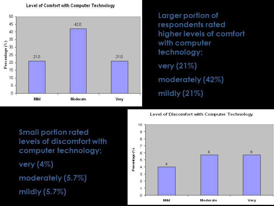Small portion rated levels of discomfort with computer technology; very (4%) moderately (5.7%) mildly (5.7%) Larger portion of respondents rated higher levels of comfort with computer technology; very (21%) moderately (42%) mildly (21%)