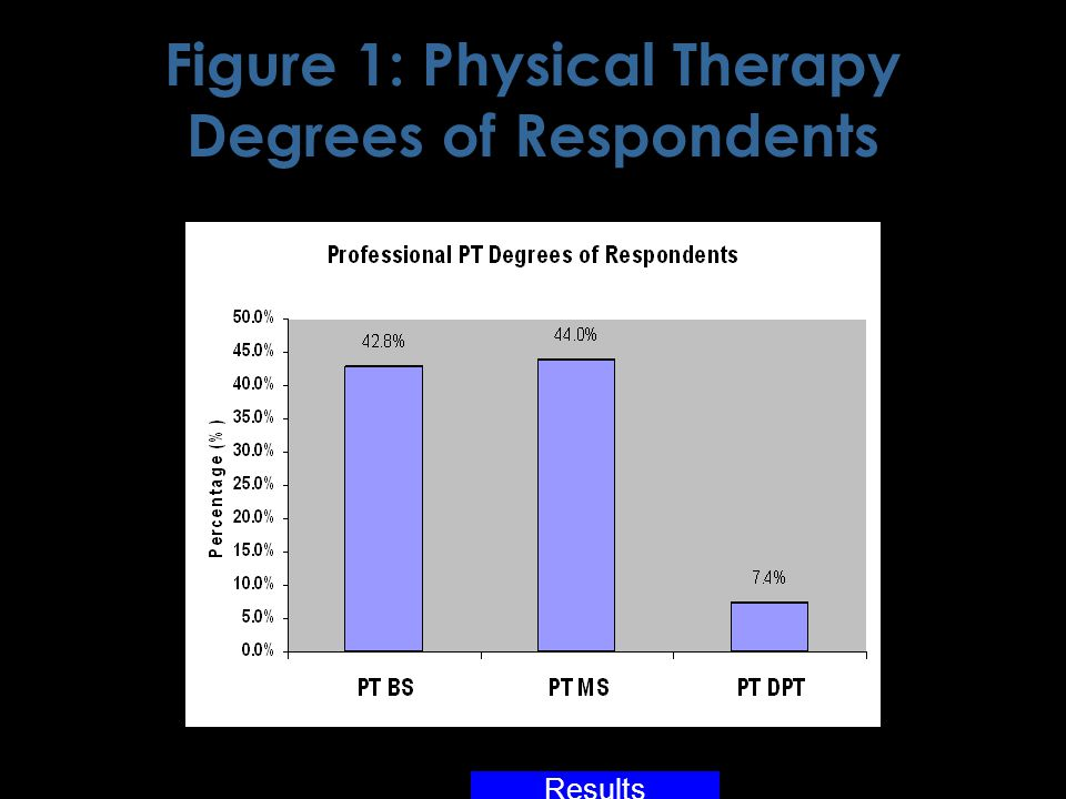 Figure 1: Physical Therapy Degrees of Respondents Results