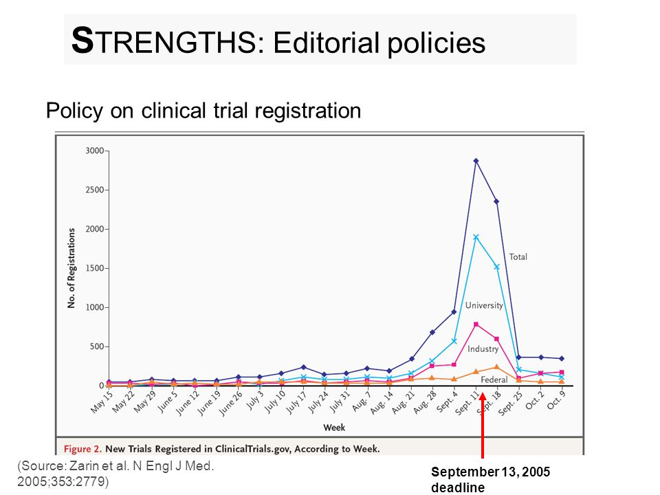 Policy on clinical trial registration (Source: Zarin et al.