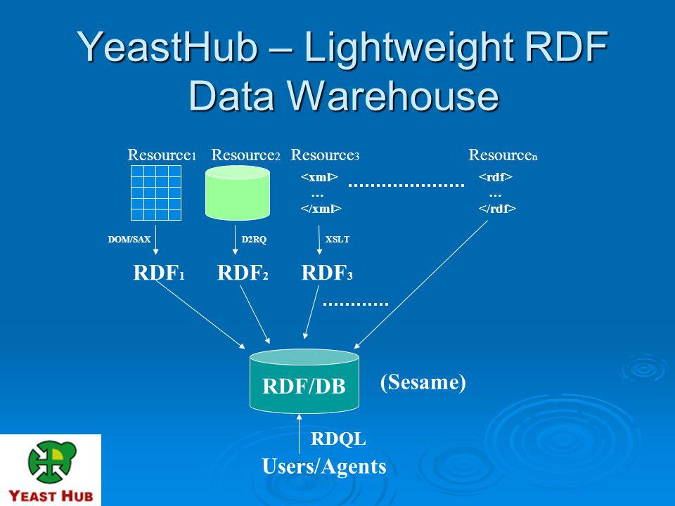 YeastHub – Lightweight RDF Data Warehouse RDF 1 RDF 2 RDF 3 DOM/SAX RDF/DB Resource 1 Resource 2 Resource 3 … XSLTD2RQ Users/Agents RDQL (Sesame) Resource n …