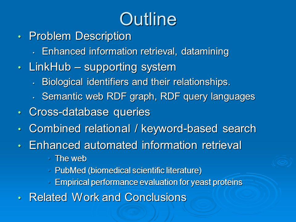 Outline Problem Description Problem Description Enhanced information retrieval, datamining Enhanced information retrieval, datamining LinkHub – supporting system LinkHub – supporting system Biological identifiers and their relationships.