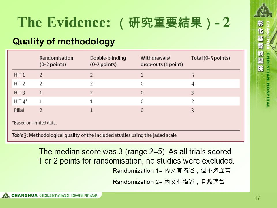 17 The Evidence: (研究重要結果) - 2 Quality of methodology The median score was 3 (range 2–5).