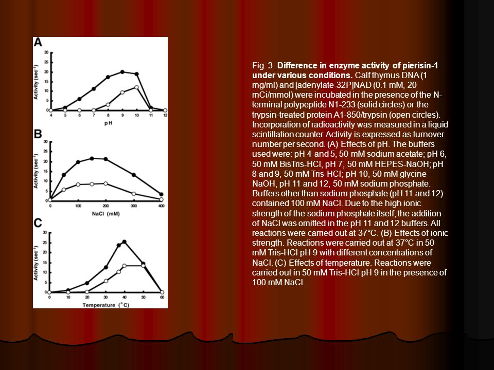 Fig. 3. Difference in enzyme activity of pierisin-1 under various conditions.