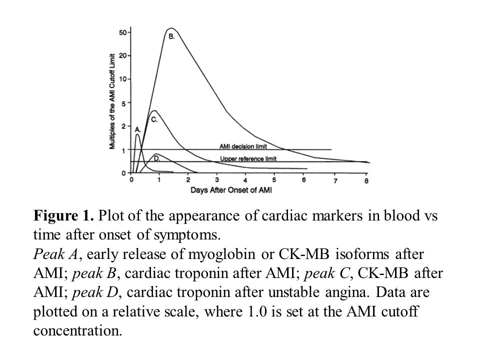 Figure 1. Plot of the appearance of cardiac markers in blood vs time after onset of symptoms.