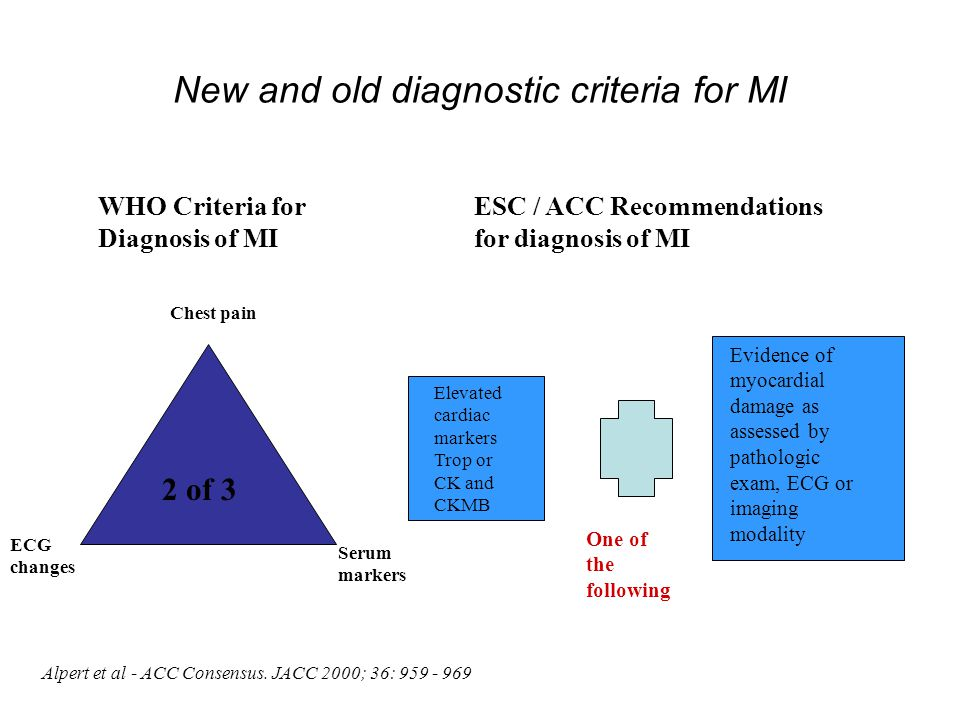 New and old diagnostic criteria for MI 2 of 3 Elevated cardiac markers Trop or CK and CKMB Evidence of myocardial damage as assessed by pathologic exam, ECG or imaging modality One of the following WHO Criteria for Diagnosis of MI ESC / ACC Recommendations for diagnosis of MI Chest pain ECG changes Serum markers Alpert et al - ACC Consensus.
