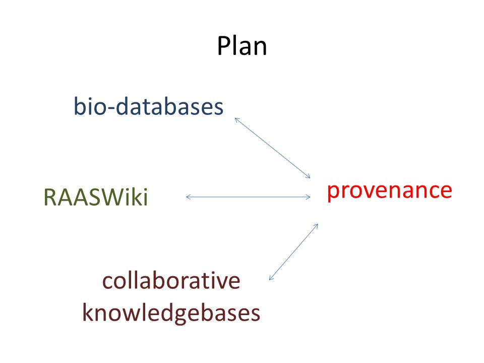 RAASWiki – provenance Seeded data tagged with source database and date Edits are tagged with editor and date Comments are tagged: name and date Wiki functionality allows versioning and roll back Identifiers for source databases preserves provenance 'Crowd wisdom' will hopefully unsure good quality