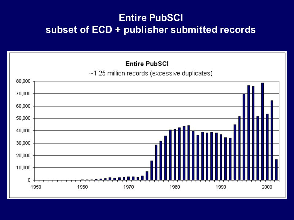 Entire PubSCI subset of ECD + publisher submitted records