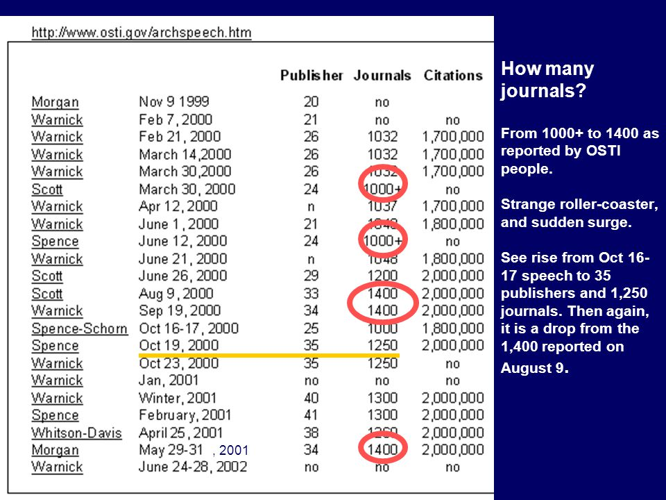 How many journals. From 1000+ to 1400 as reported by OSTI people.