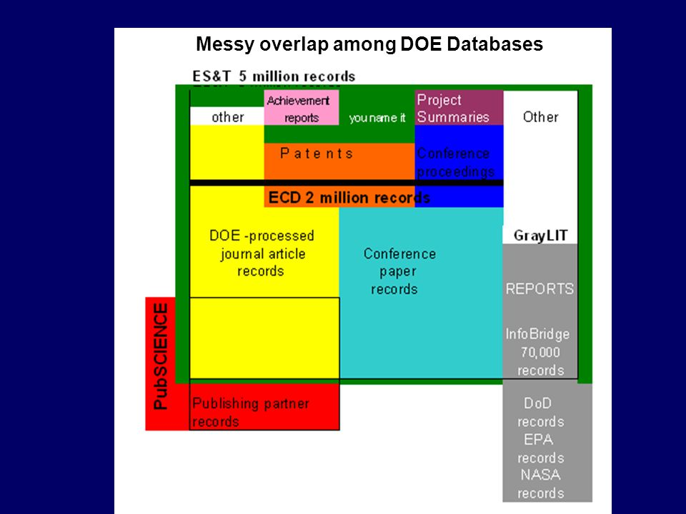 Messy overlap among DOE databases Messy overlap among DOE Databases