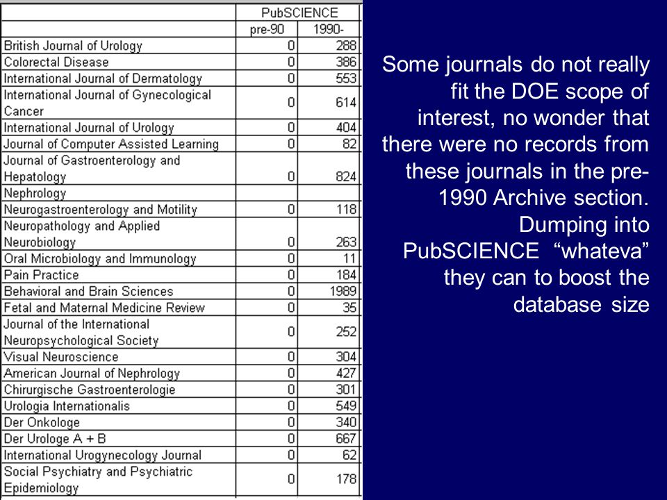 Some journals do not really fit the DOE scope of interest, no wonder that there were no records from these journals in the pre- 1990 Archive section.