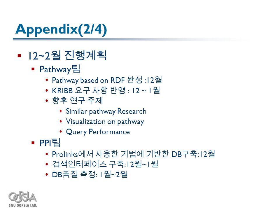 Appendix(2/4)  12~2 월 진행계획  Pathway 팀  Pathway based on RDF 완성 :12 월  KRIBB 요구 사항 반영 : 12 ~ 1 월  향후 연구 주제  Similar pathway Research  Visualizat