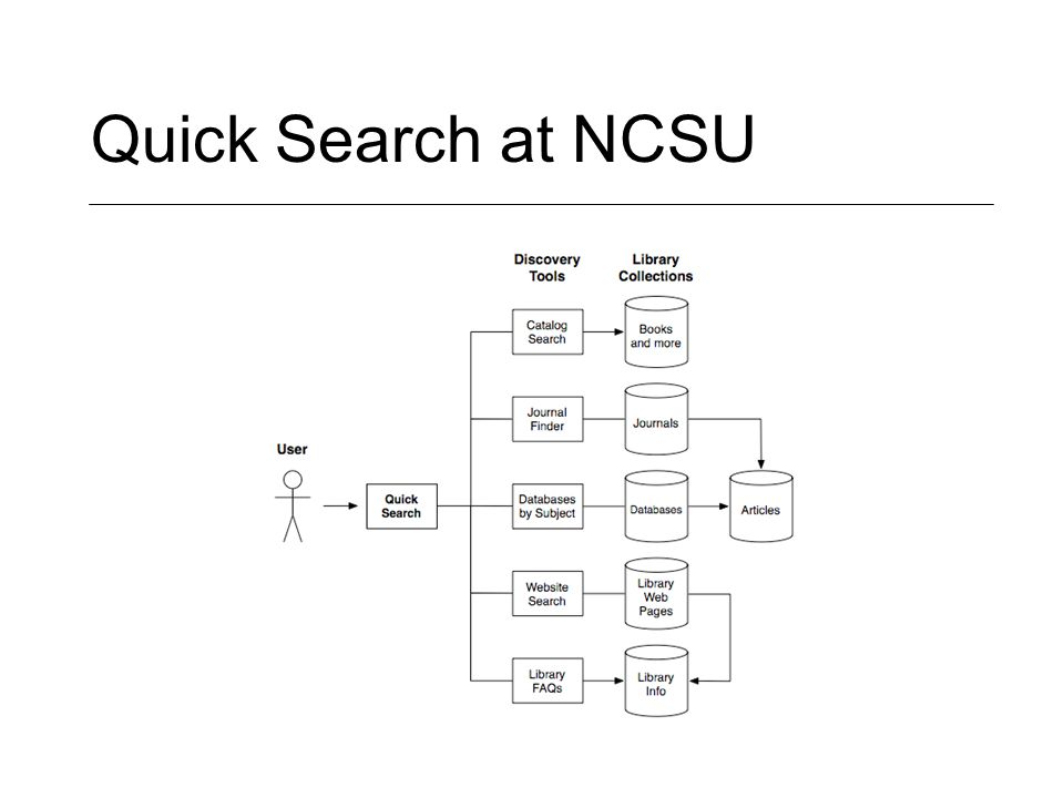 Quick Search at NCSU