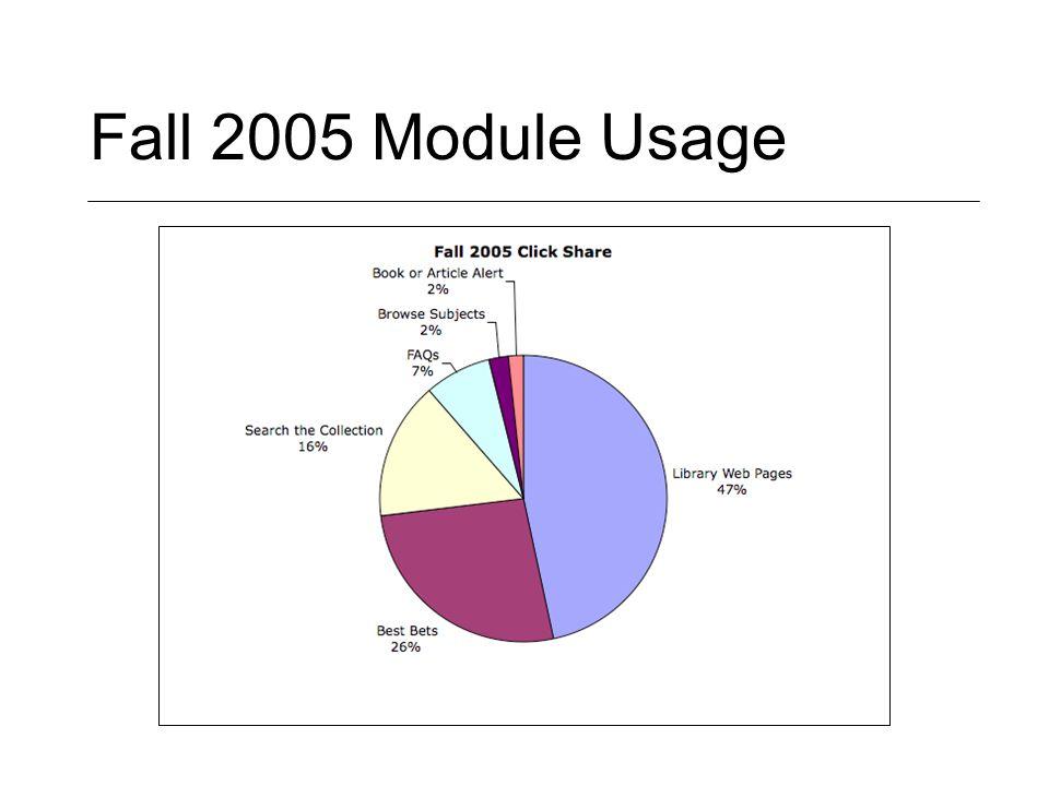 Fall 2005 Module Usage
