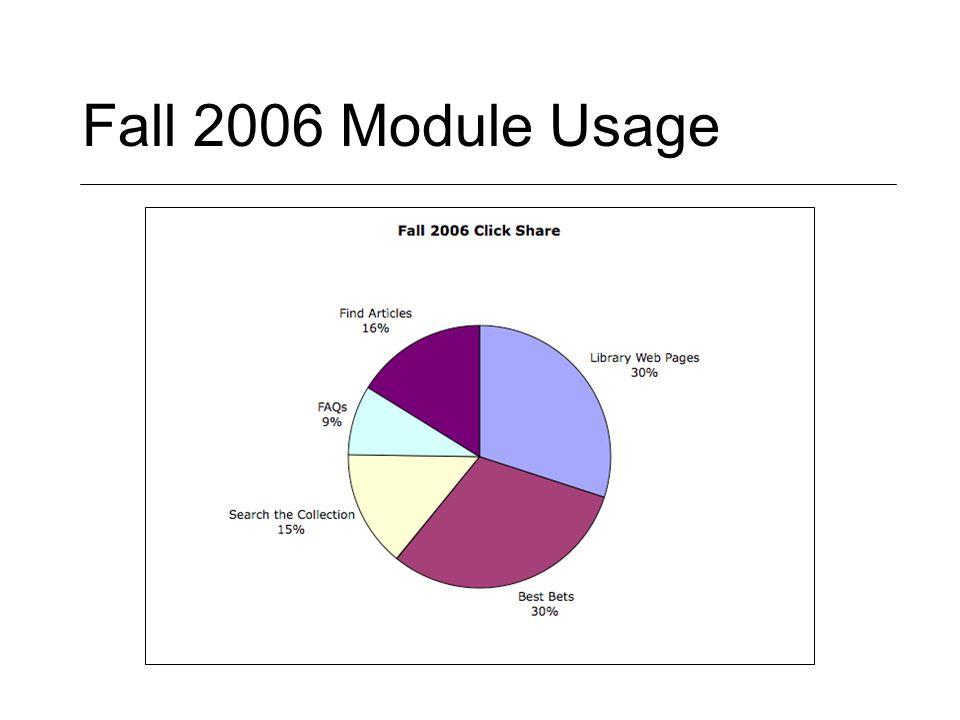 Fall 2006 Module Usage