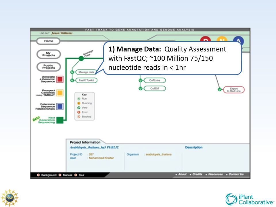 1) Manage Data: Quality Assessment with FastQC; ~100 Million 75/150 nucleotide reads in < 1hr