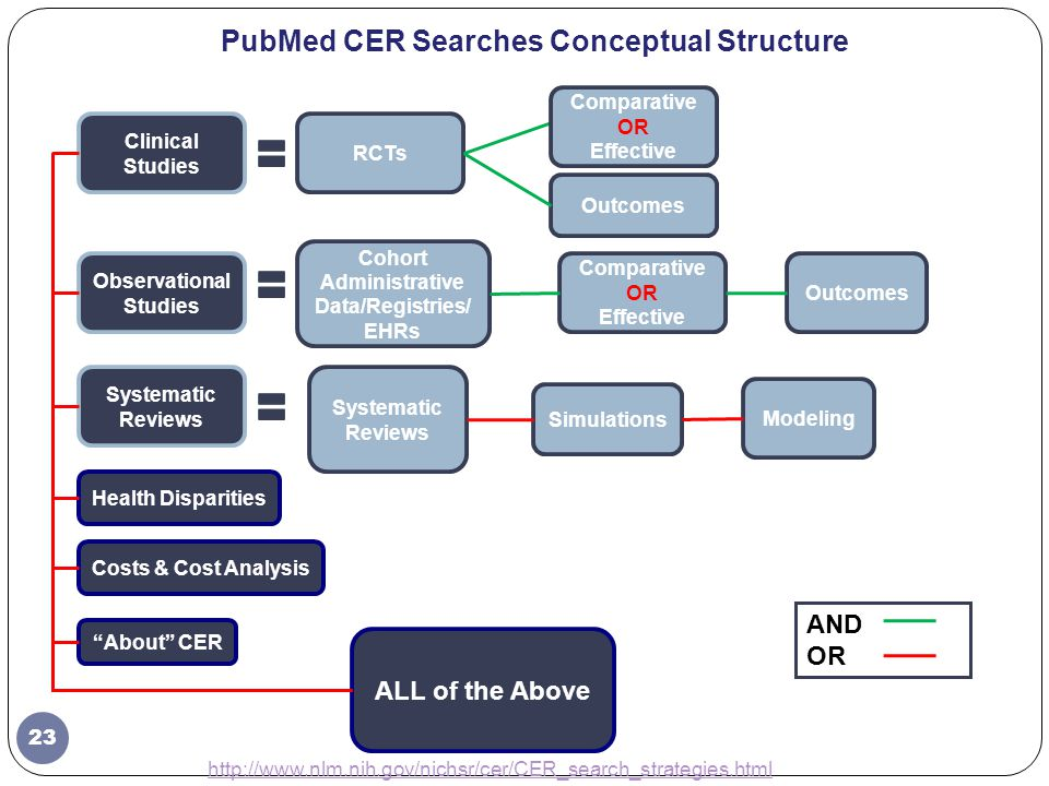 RCTs PubMed CER Searches Conceptual Structure Outcomes ALL of the Above Systematic Reviews Cohort Administrative Data/Registries/ EHRs Health Disparities Simulations Modeling Comparative OR Effective Costs & Cost Analysis Outcomes About CER AND OR Clinical Studies Observational Studies Systematic Reviews Comparative OR Effective 23 http://www.nlm.nih.gov/nichsr/cer/CER_search_strategies.html Revised February 2013