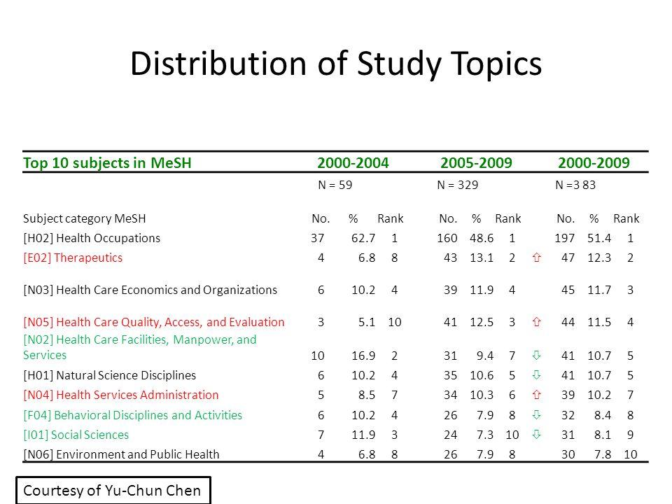 Distribution of Study Topics Top 10 subjects in MeSH2000-20042005-20092000-2009 N = 59N = 329N =3 83 Subject category MeSH No.%Rank No.%Rank No.%Rank
