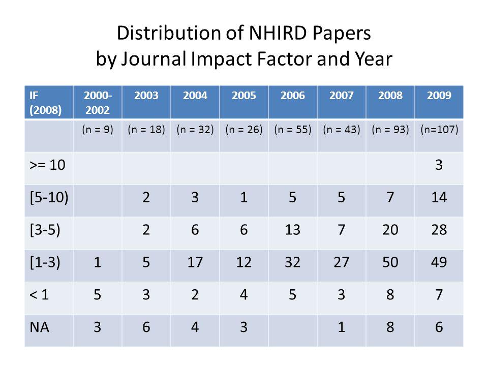 Distribution of NHIRD Papers by Journal Impact Factor and Year IF (2008) 2000- 2002 2003200420052006200720082009 (n = 9)(n = 18)(n = 32)(n = 26)(n = 5
